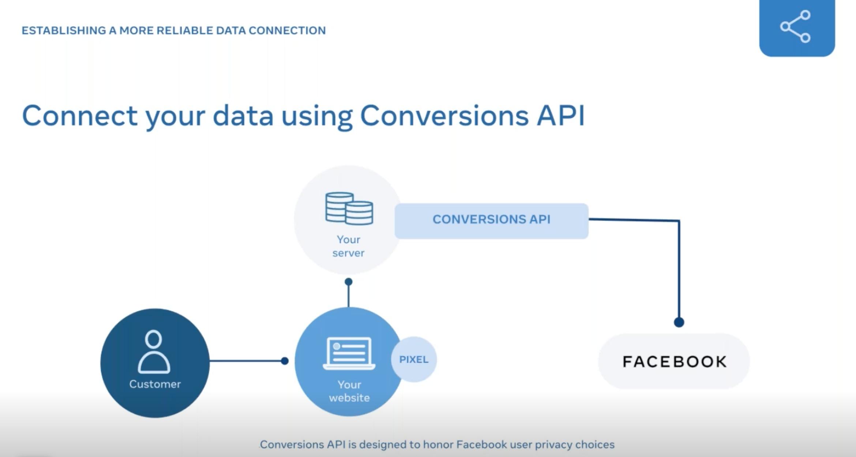 Facebook's Conversion API