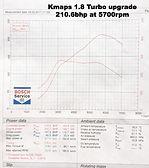 Kmaps turbo remap/std turbo