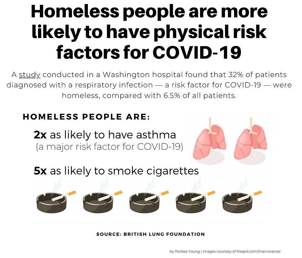 Homeless people are more likely to have physical risk factors for COVID-19