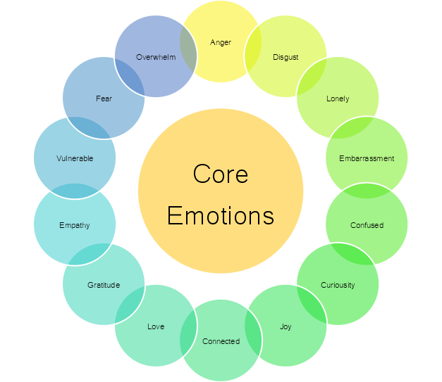 Core Emotions: Charted