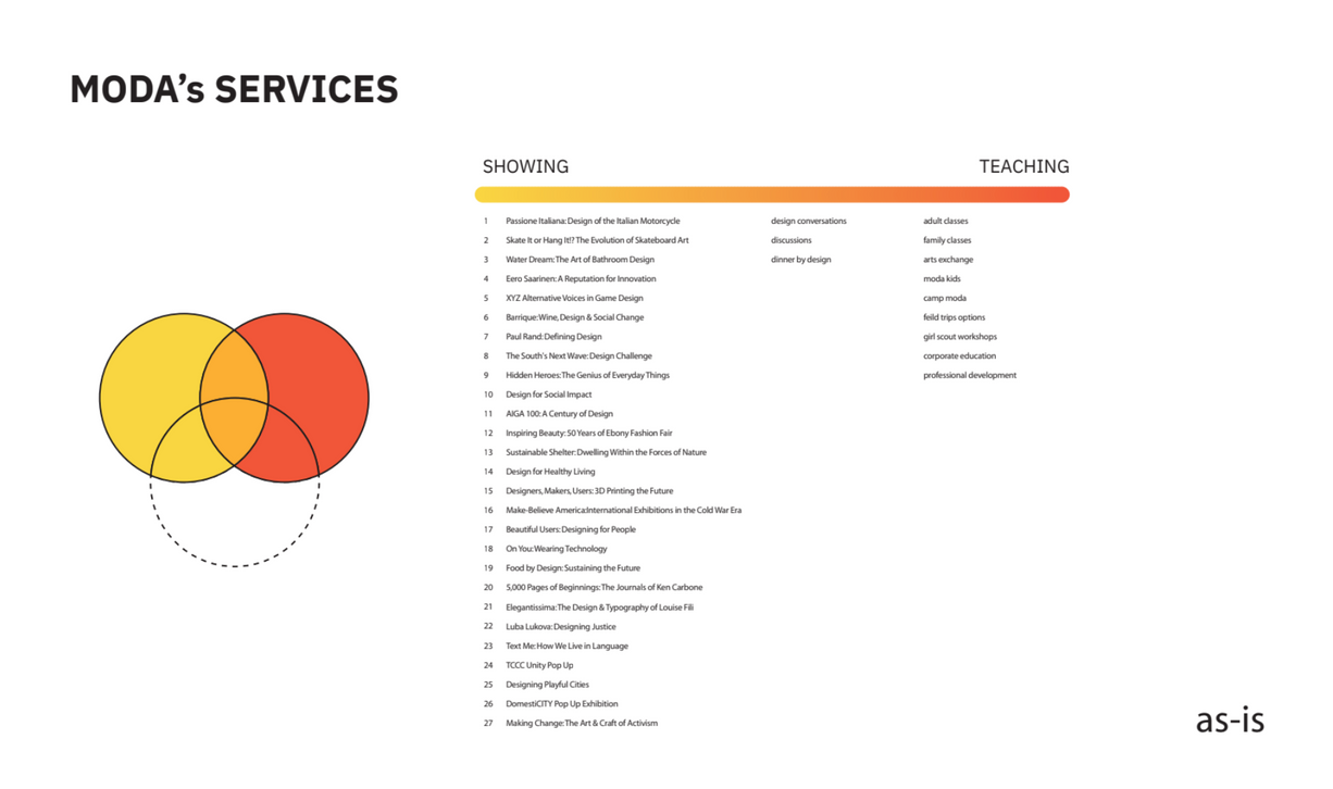 Map of MODA's Services