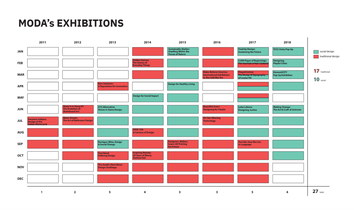 Mapping of annual exhibitions