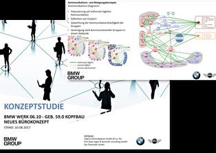 Kommunikationsanalyse BMW