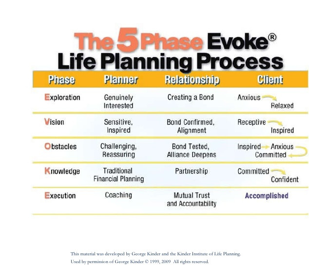 5-days EVOKE® Life Planning Training