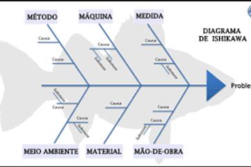 Diagrama de Ishikawa - Qualidade para Posto de Combustíveis
