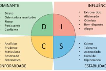 Análise de Perfil DISC