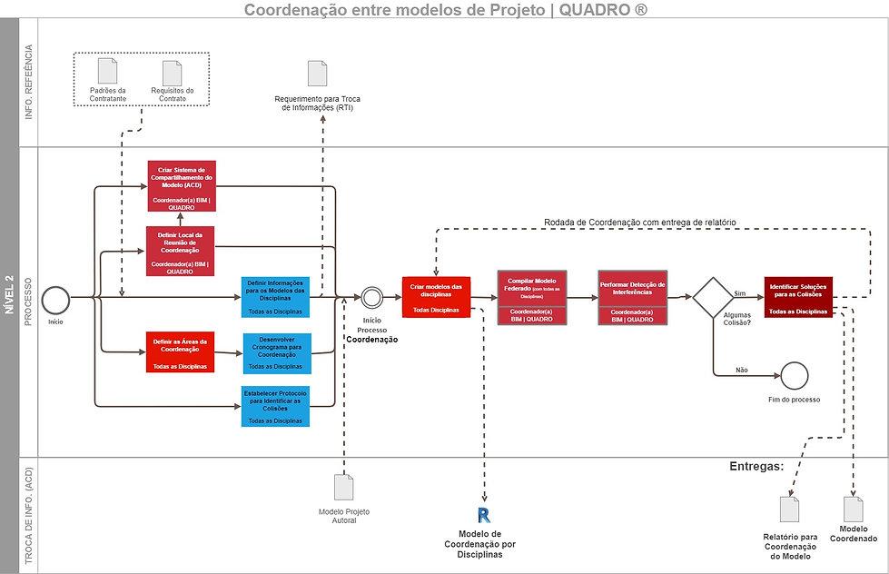 QUADRO-Mapas de Processos BIM-R02-Coorde