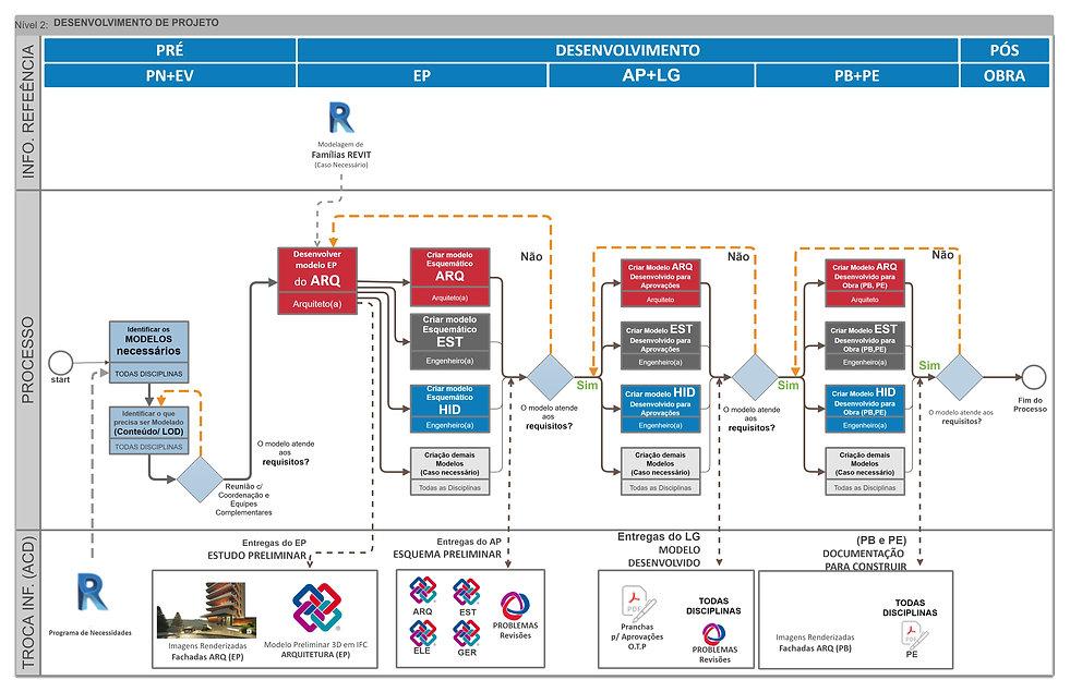 QUADRO-Mapas de Processos BIM-R02-Projet