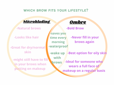 Which Brows is best for you?!
