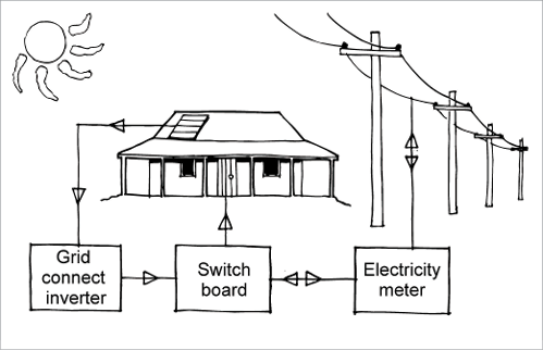 electrical wiring supply house how grid-connected solar power works house electrical wiring plans