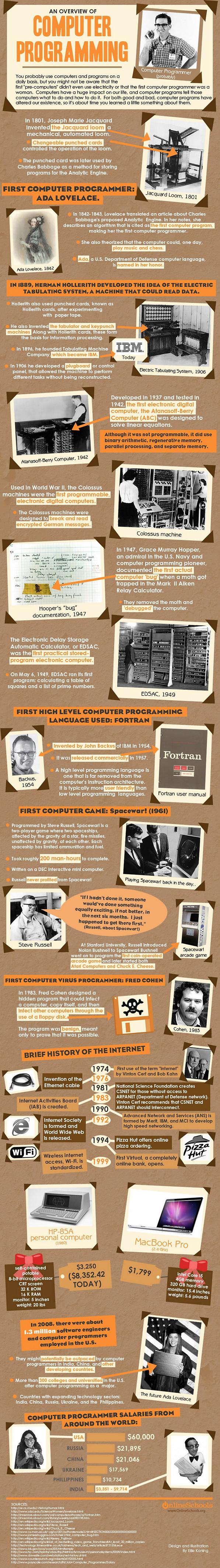 history of computer programming.jpg