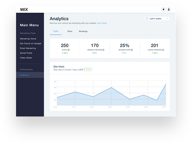 Website analytics page