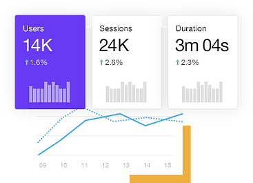 Google Analytics-Tool mit Marketinginformationen.