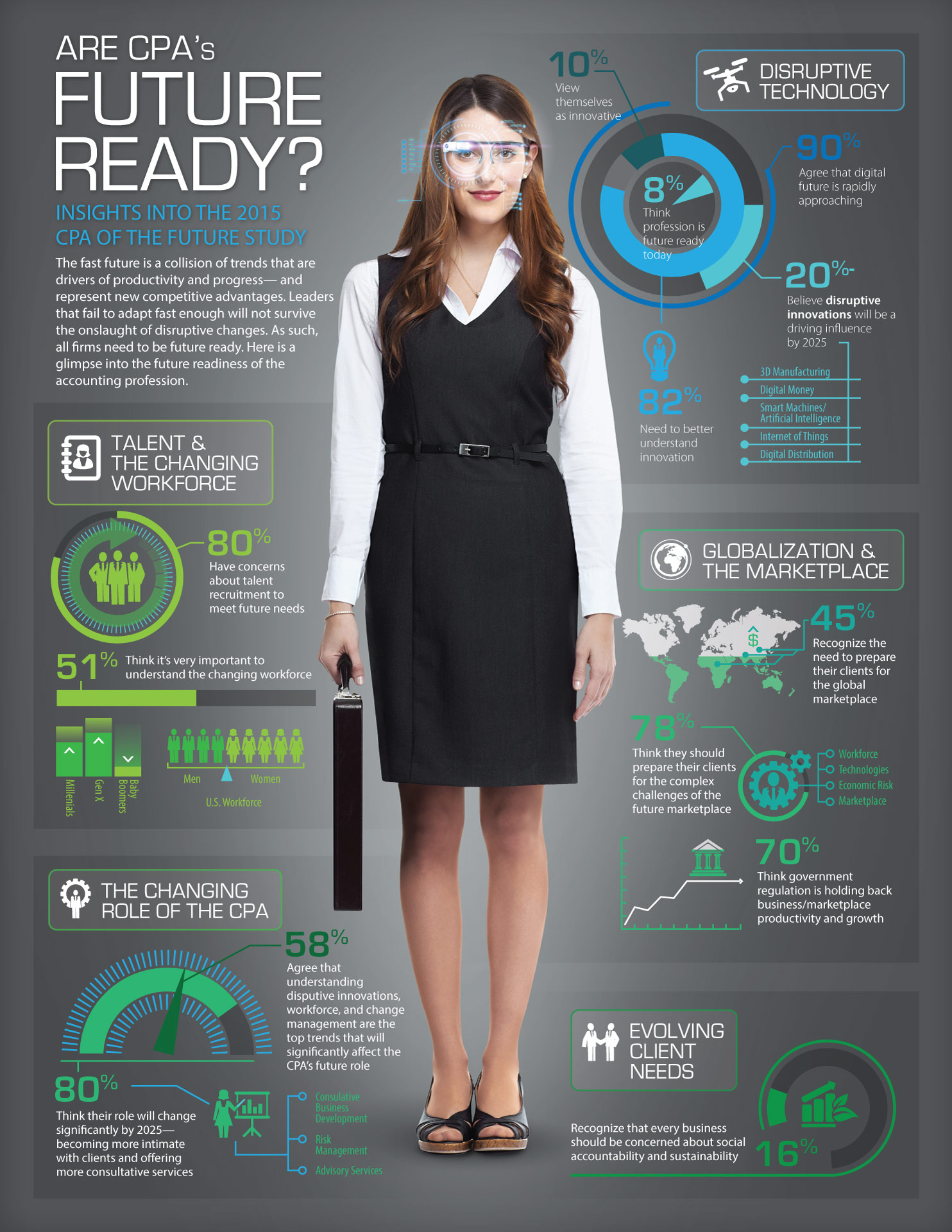 Fast Future CPA Infographic