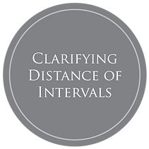 Icon depicting text: Clarifying Distance of Intervals