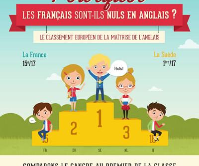 MYTHE OU RÉALITÉ: LES FRANÇAIS SONT NULS EN LANGUES…