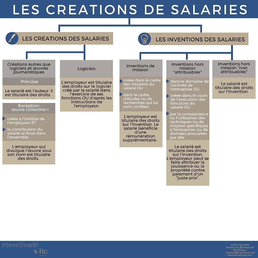 20210309_CREATIONS INVENTIONS DE SALARIE