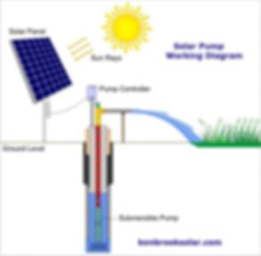 Working-diagram-of-solar-water-pump-700x