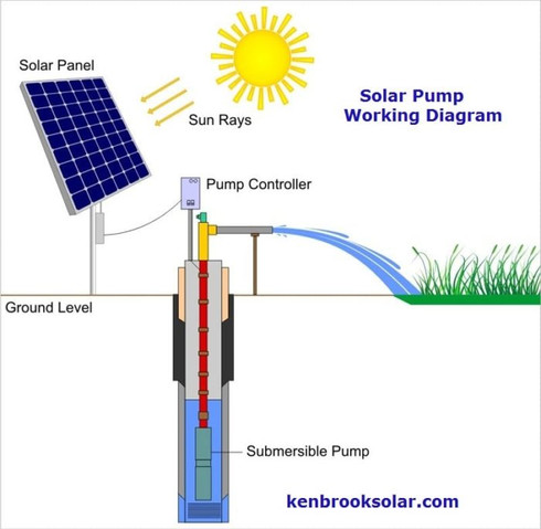 Working-diagram-of-solar-water-pump-700x