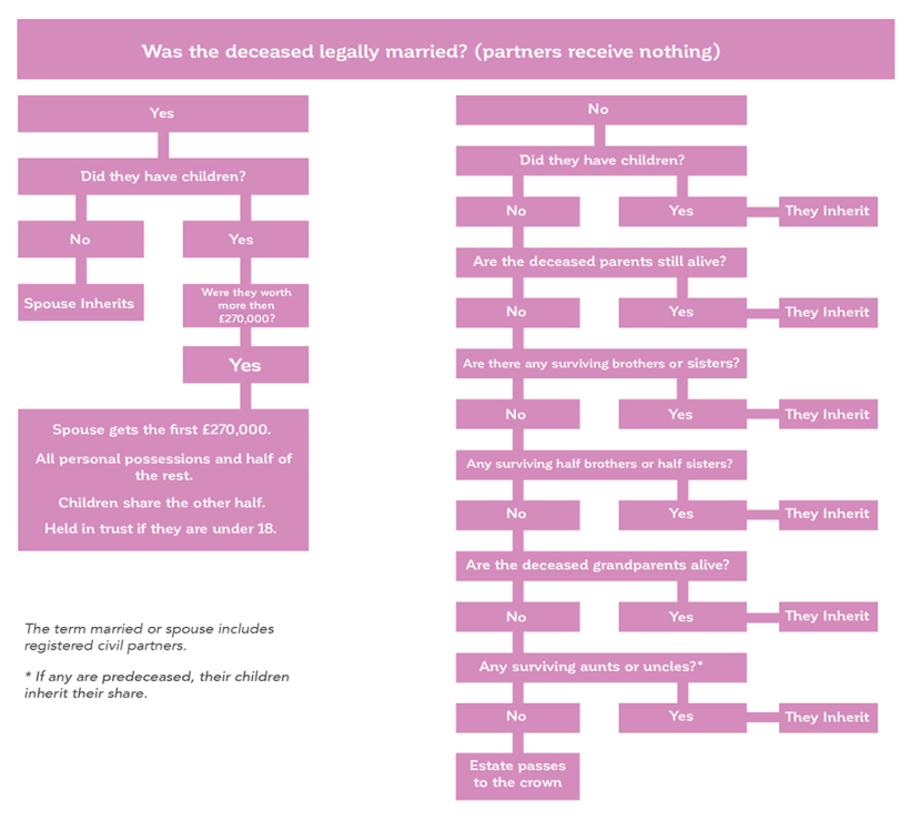 A flowchart showing how the Intestacy Rules operate if you do not have a Will