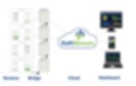 IoT-sensors-1-600x380.png