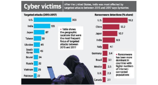 After United States, India was most affected by targeted attacks between 2015-2017- Symantec