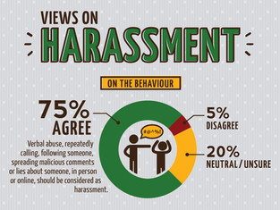 Views on Harassment