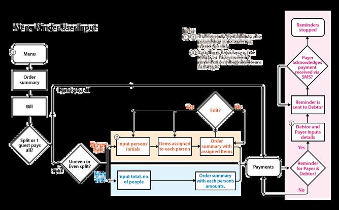 UX_MenuMinder_userflow.png