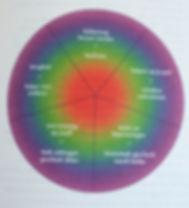Liefdesroepcirkel