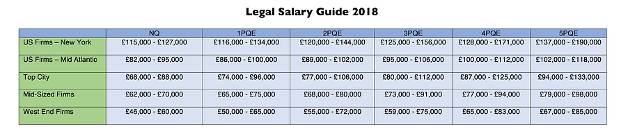 Legal Salary Guide 2018