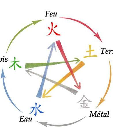 Les cinq éléments.jpeg
