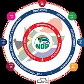 YC SA SDG Legacy Cultural Framework.png