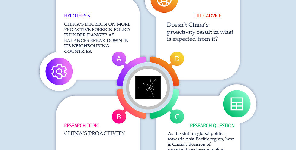 China's Proactive Foreign Policy and its Future