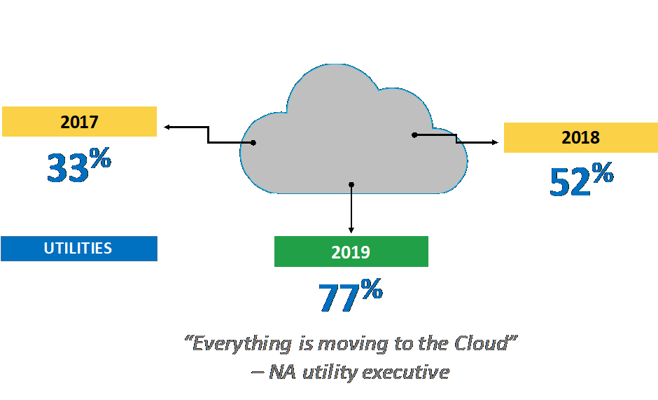 Increase in cloud adoption