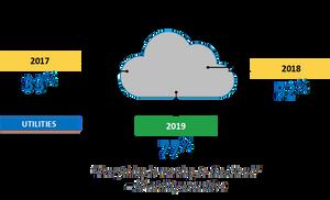 Increase in cloud adoption