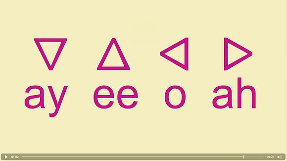 The Syllabics Alphabet - Ojibwe