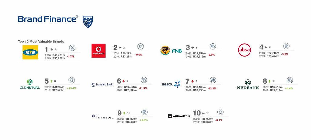 brand-finance-south-africa-50-2020-previ