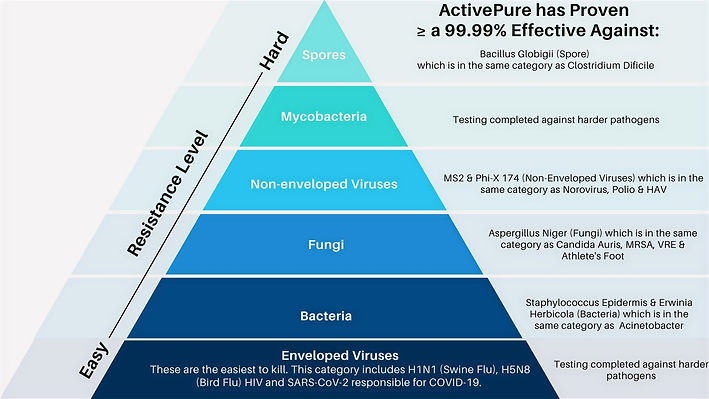 Hierarchy-of-Pathogens_rev0321_edited.jpg