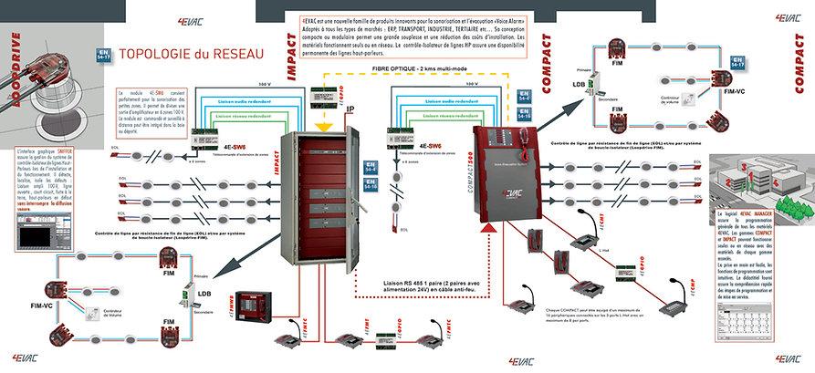 4evac-3-volets-topology-de-réseau-FR.jpg