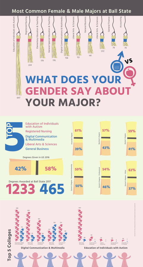 What does your gender say about your major?
