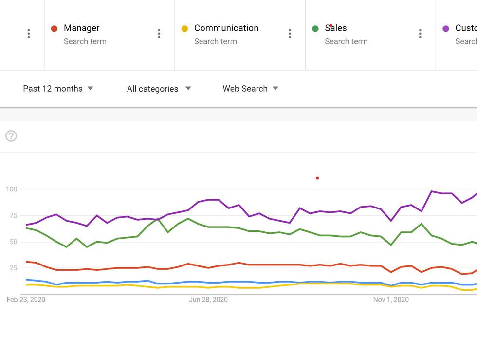 Google Trends for 5 Keywords.jpg