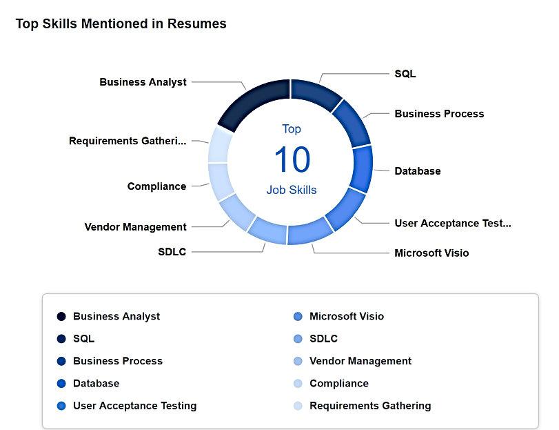 Business Analystic - Resume Skills.jpg