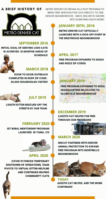 Metro Denver CAT 5 Year Timeline