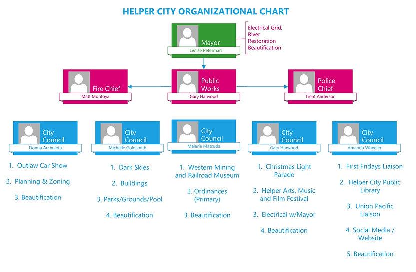 Helper%20City%20Organizational%20Chart_e