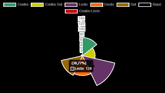 Gráfico 2. Total de Casos por Região. Foto: Painel informativo Prefeitura de Poços de Caldas