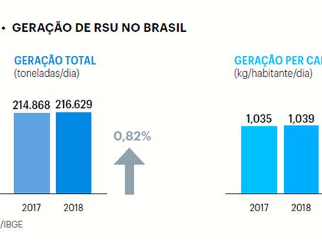 Panorama da produção de resíduos sólidos no Brasil e no mundo