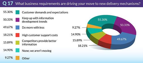 TrendsSurvey2018-Q17-BusinessRequirement