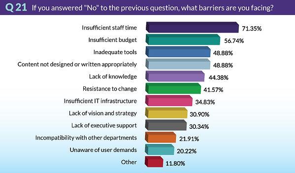TrendsSurvey2018-Q21-BarriersFacing.jpg
