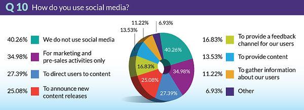 TrendsSurvey2018-Q10-SocialMedia.jpg