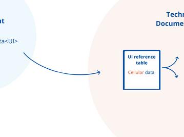 Go Agile for Software Content Localization